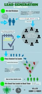 3 steps to getting more leads with leadrival
